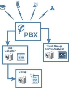 Pbx Billing Amp Call Accounting Software Interactive